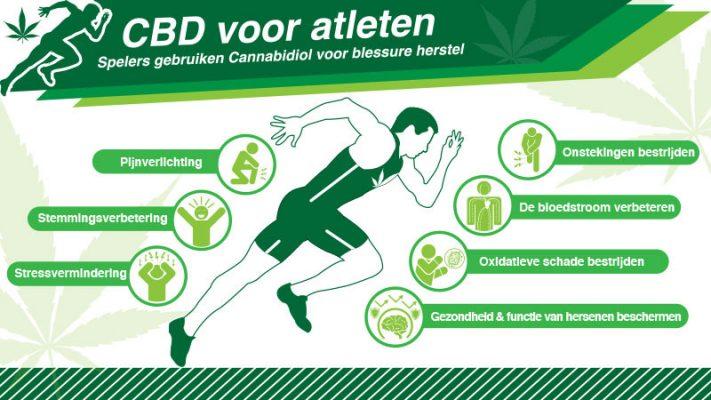 cbd sport infographic
